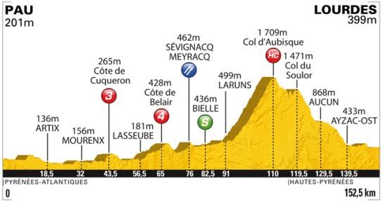 Profile of Stage 13, Pau-Lourdes, 2011 Tour de France
